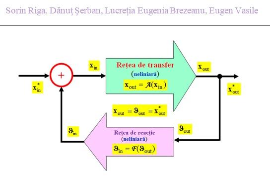 Consonanţe matematice pentru cele 9 legi universale formulate de dr. Ștefan Odobleja